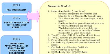 Malaysia My Second Home - Application Procedures