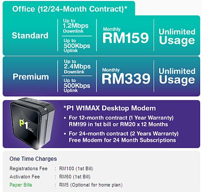P1 Wimax Wireless Broadband Service Malaysia - Office Package